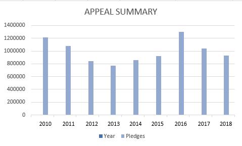 Appeal Summary 2010-2018